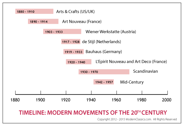 Timeline of Modernism Movement